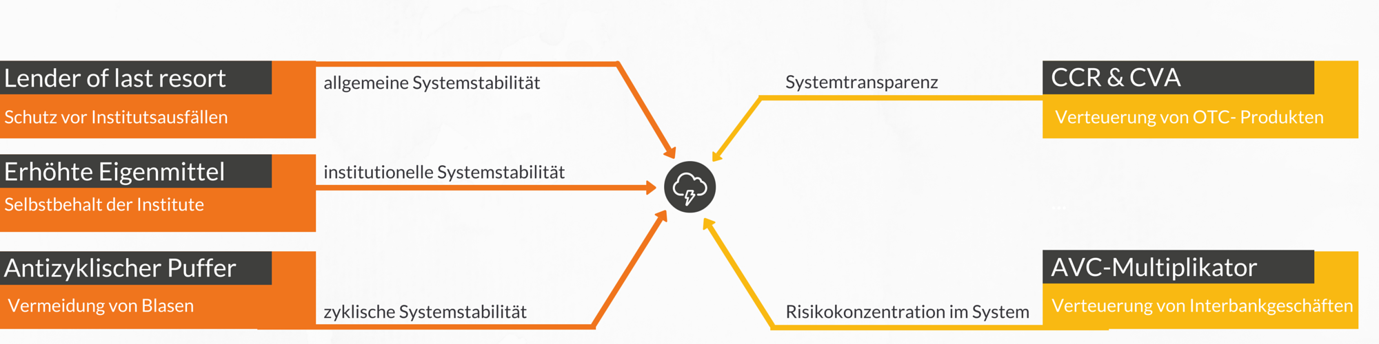 Systemrisiko2